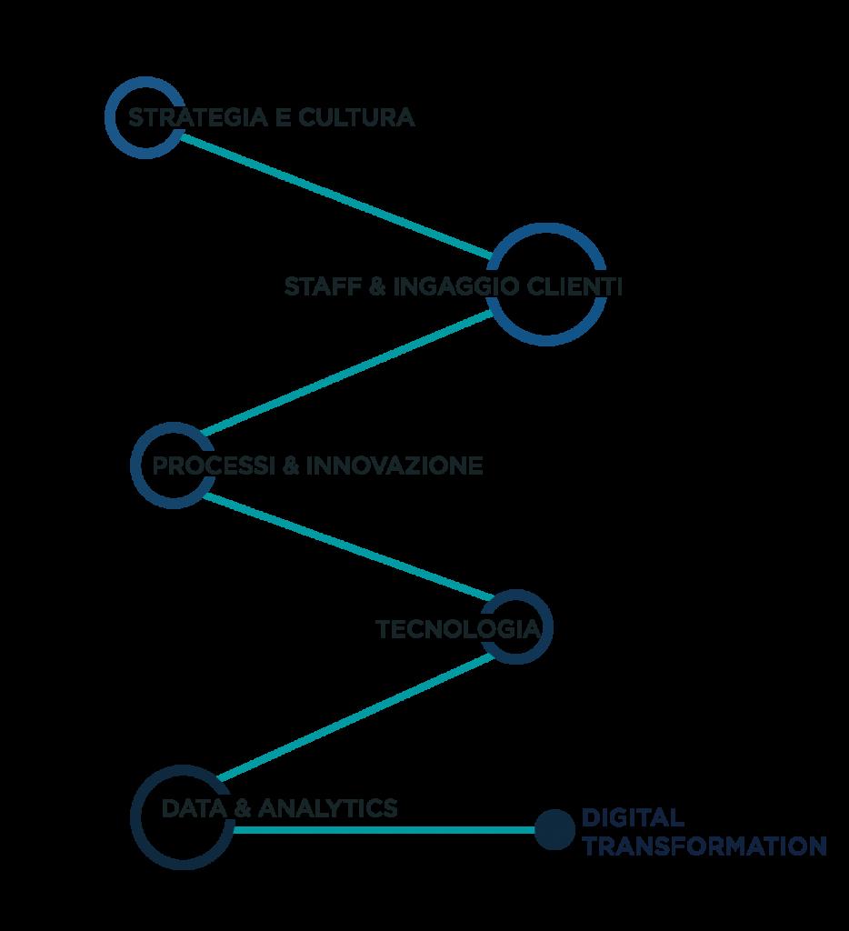 infografica framework della digital transformation