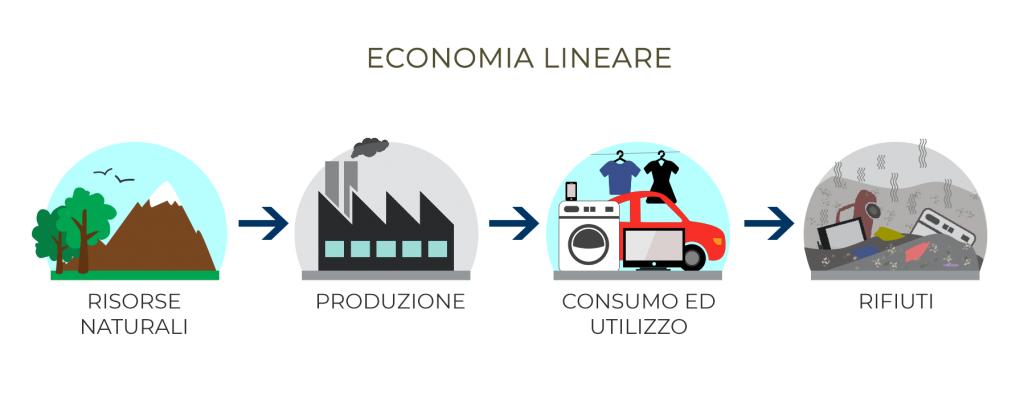 economia circolare e lineare
